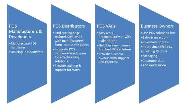 POS_industry_supply_chain