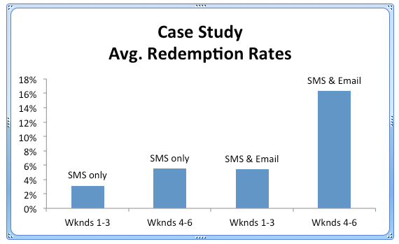 SMS Coupon Redemption rate