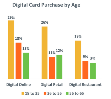 digital card purchases