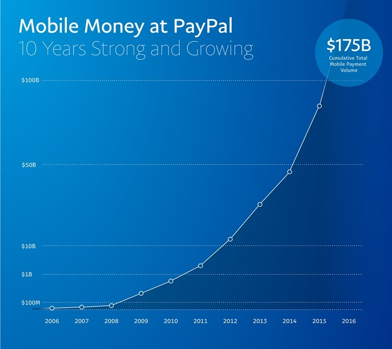 paypal growth