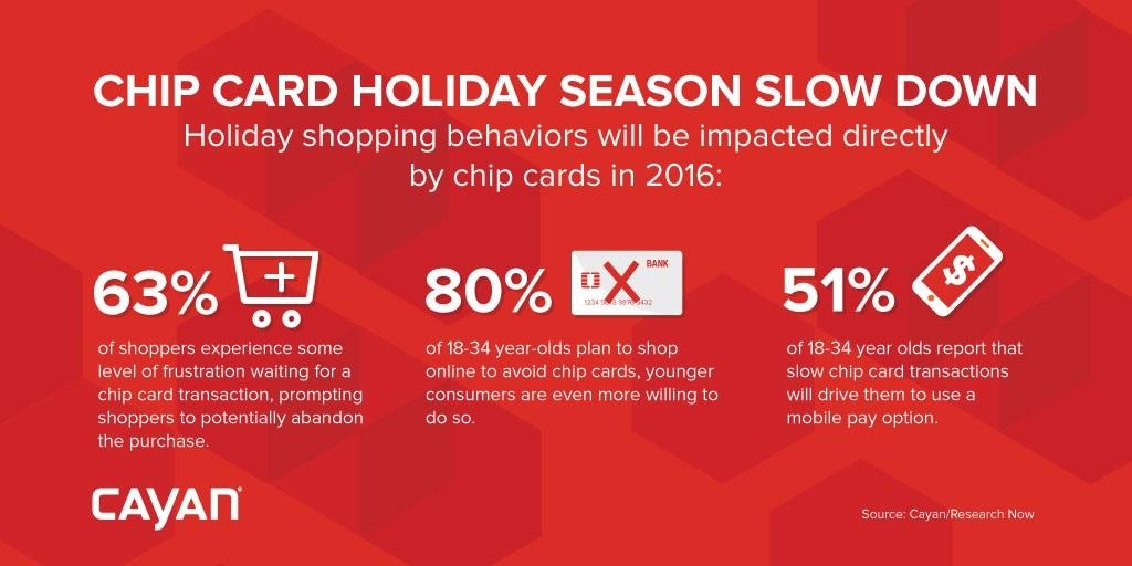 Chip Card Holiday Season Slow Down